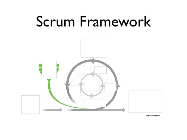 scrum diagram handout