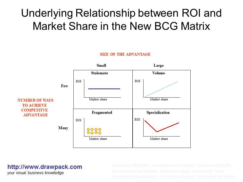 relationship between state and market