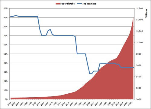 Top Rate vs Debt | by davecjohnson
