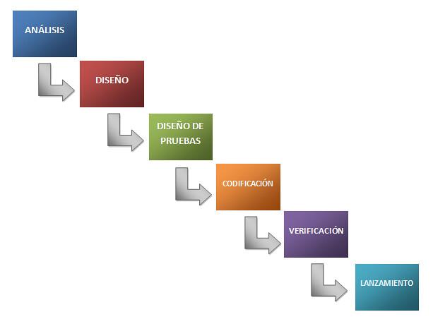 Metodolog U00eda Tradicional  Diagrama En Cascada