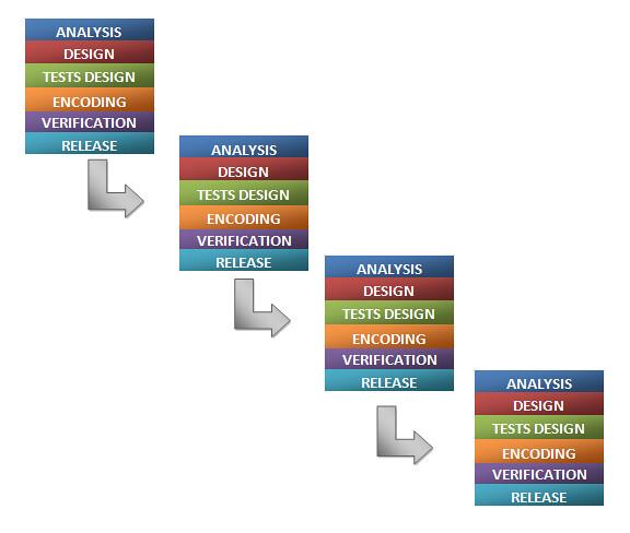 Agile Methodology Process Scheme In An Agile