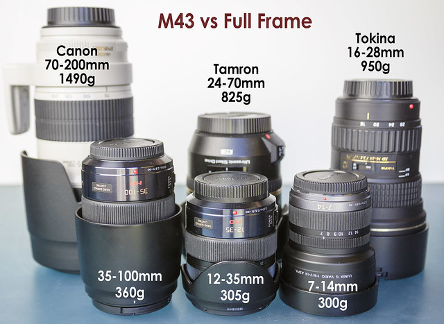 M43 vs Full Frames Zoom Lenses Size and Weight