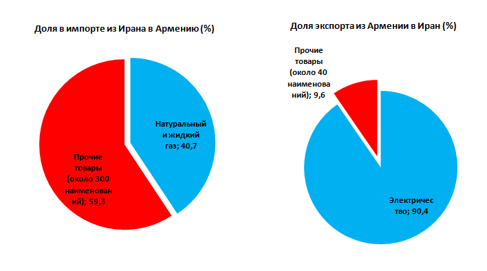 2-share-RUS