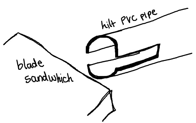 hilt diagram
