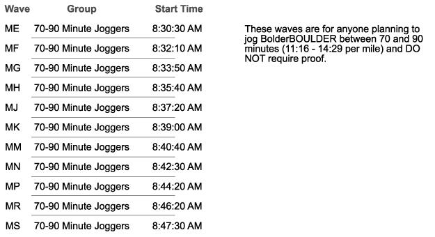 Jogging Waves