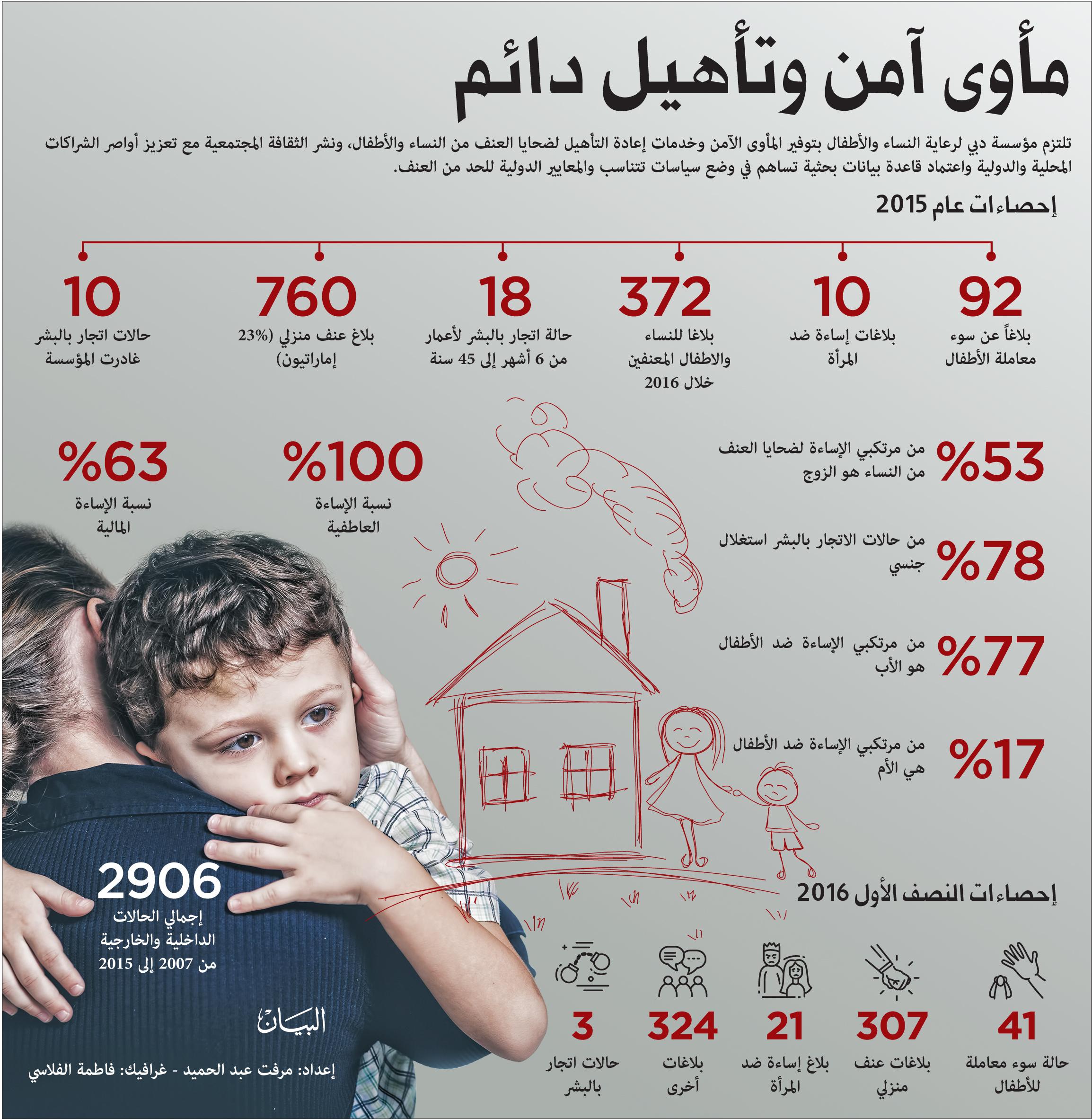 مؤسسة دبي لرعاية الأمهات والأطفال