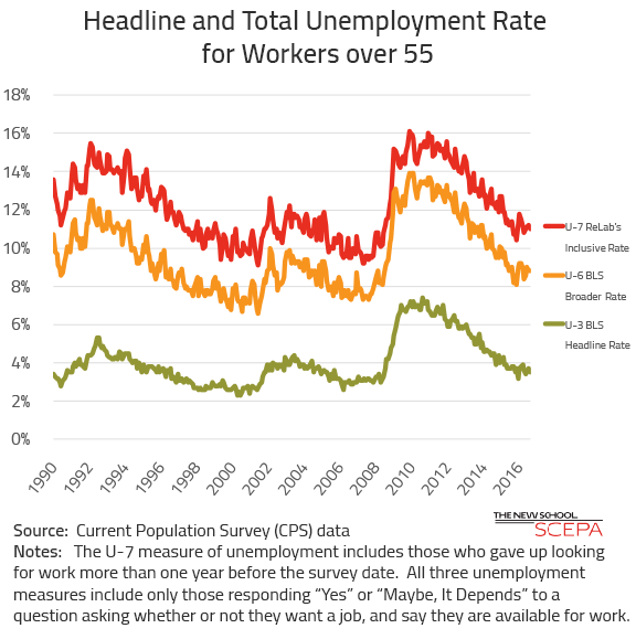 Unemployment Rates U3, U6, ReLab