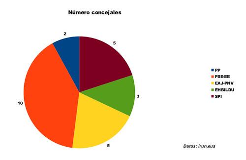 03-concejales