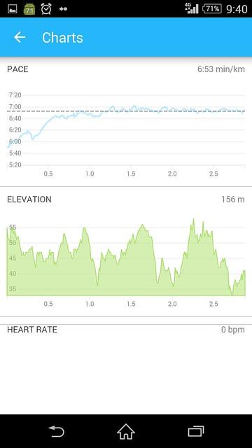 20150505_RunKeeper(Running)charts