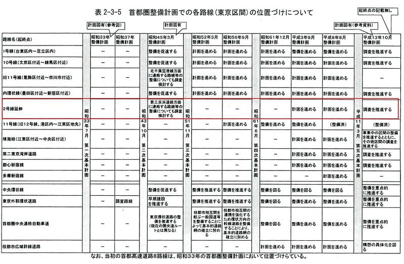 首都高2号目黒線の第三京浜道路への延伸計画2