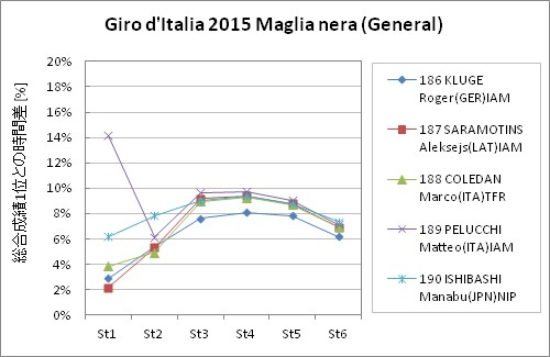 Giro d'Italia2015 Maglia nera st6(General)