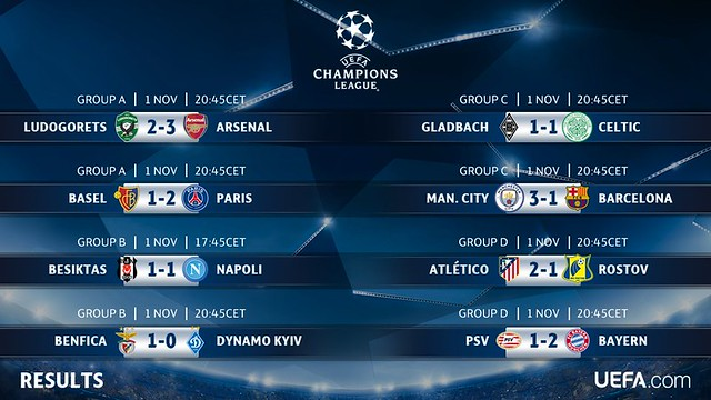 Champions League - Grupos (Jornada 4): Resultados