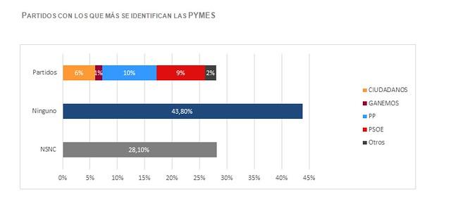 Partidos con los que más se identifican las pymes
