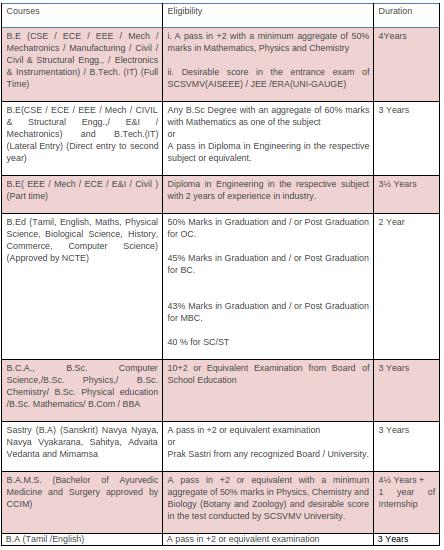 SCSVMV Admission 2018   Application Form, Eligibility