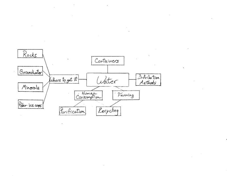 Polo Concept Map 2