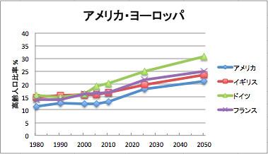 表2-4-2「世界主要国における高齢人口 (65歳以上) の推移、 1980-2050年 (国連2010年推計)」 アメリカ・ヨーロッパ