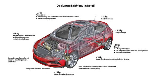 Multidisziplinäre Optimierung beim Opel Astra