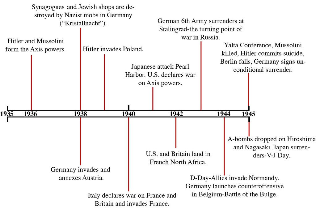 Timelines of events in the remains of a day