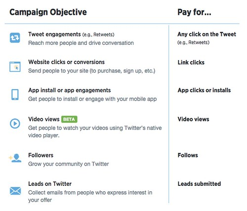 Now_globally_available__objective-based_campaigns__reports_and_pricing___Twitter_Blogs.jpg