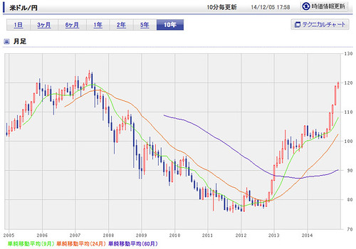 米ドル/日本円