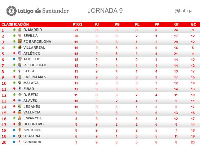 La Liga (Jornada 9): Clasificación