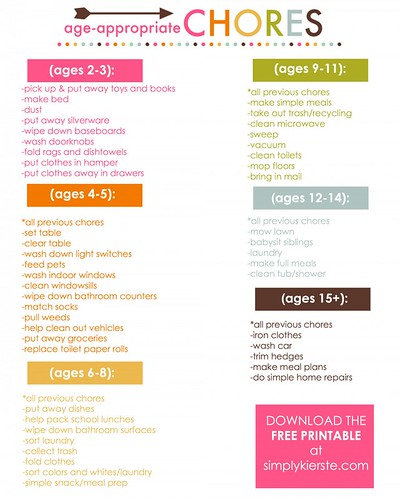 Age-Appropriate Chores (Image from Simply Kierste)