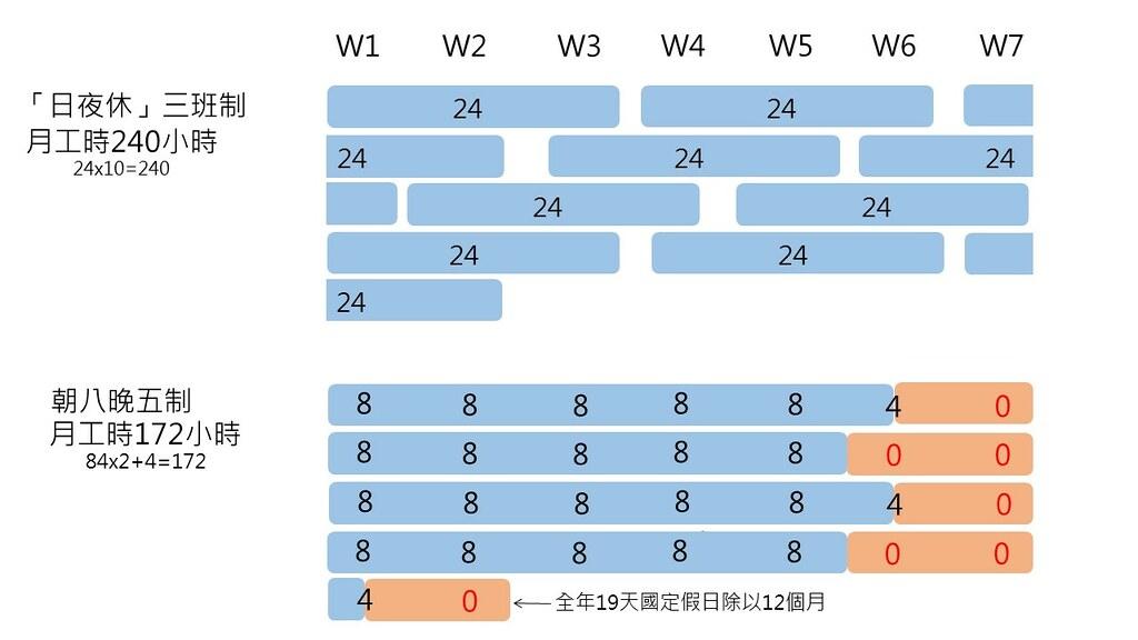 藍色區塊為工作日,有三分之一時間在工作,橘色區塊則為完整假日。在「日夜休」三班制中三日一週期地持續工作,所累積出來的月工時遠高於朝八晚五制。