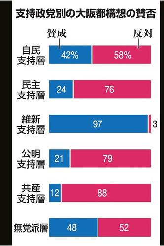 20・30代は6割賛成 都構想 朝日・ABC出口調査:朝日新聞デジタル