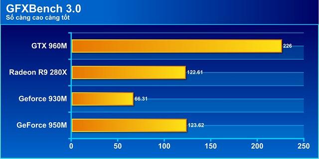 Đánh giá hiệu năng trên dòng laptop K501L - 77145