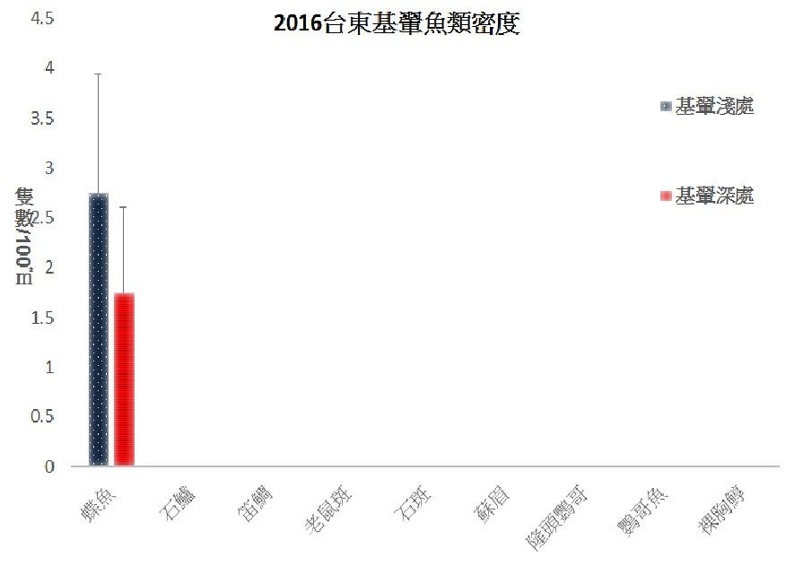 2016台東基翬魚類密度