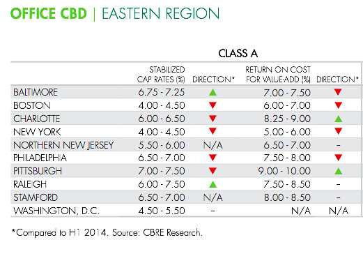 CBRE 2H2014 cap rates east