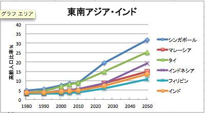 表2-4-2 「世界主要国における高齢人口 (65歳以上) の推移、 1980-2050年 (国連2010年推計)」 東南アジア