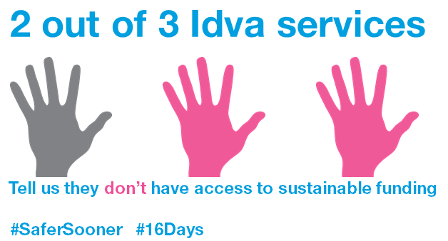 2 out of 3 Idva services tell us they don't have access to sustainable funding