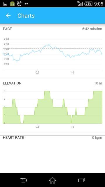 20150509_RunKeeper(Running)charts