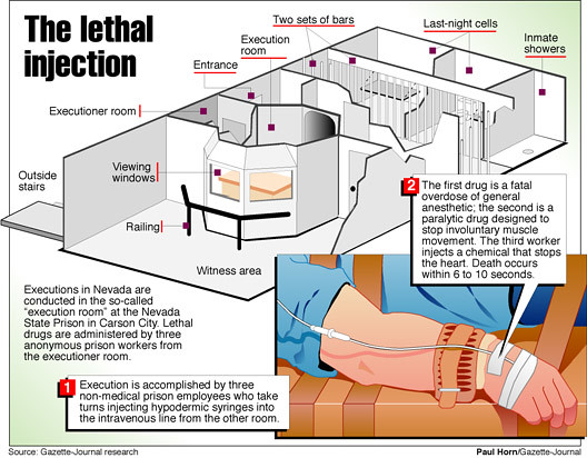 lethal injection machine