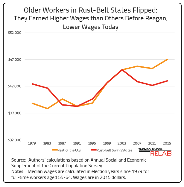 Older Workers in Rust-Belt States Flip