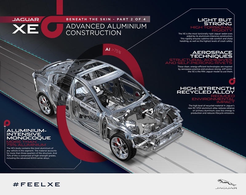 Jaguar XE Advanced Aluminium Construction - HIGH RES