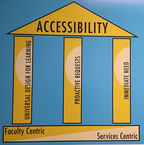 Parthenon graphic illustrating accessibility support comprised of immediate need, proactive requests, and Universal Design for Learning in relationship to who does the work