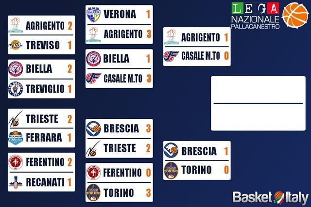 A2 Playoff - Colpo Agrigento a Casale. Brescia batte Torino