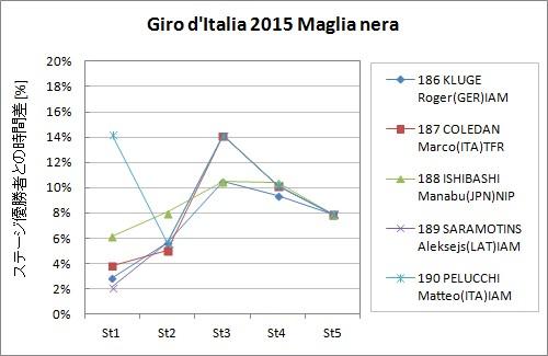 Giro d'Italia 2015 Maglia nera