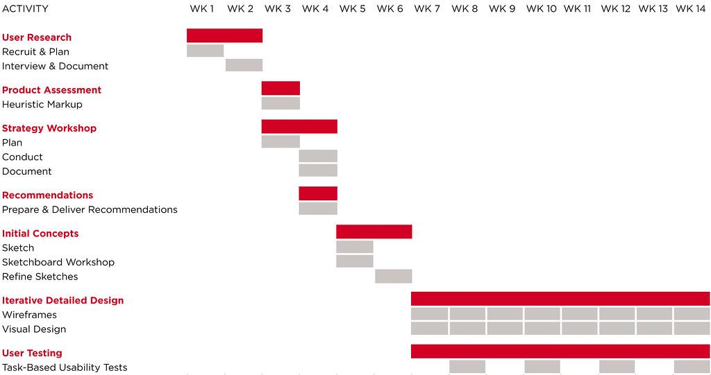 Excel 2013 Gantt Chart: UXT062: Figure 5.3 | Alternately if you need to visualize tu2026 | Flickr,Chart