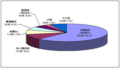 ストーカー事案の分析 行為者と被害者の関係(平成24年)