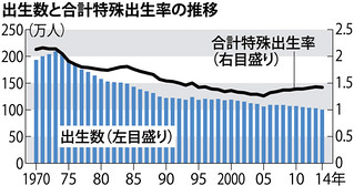 出生数と合計特殊出生数の推移