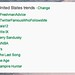 #ala12 now trending 3rd highest in the USA