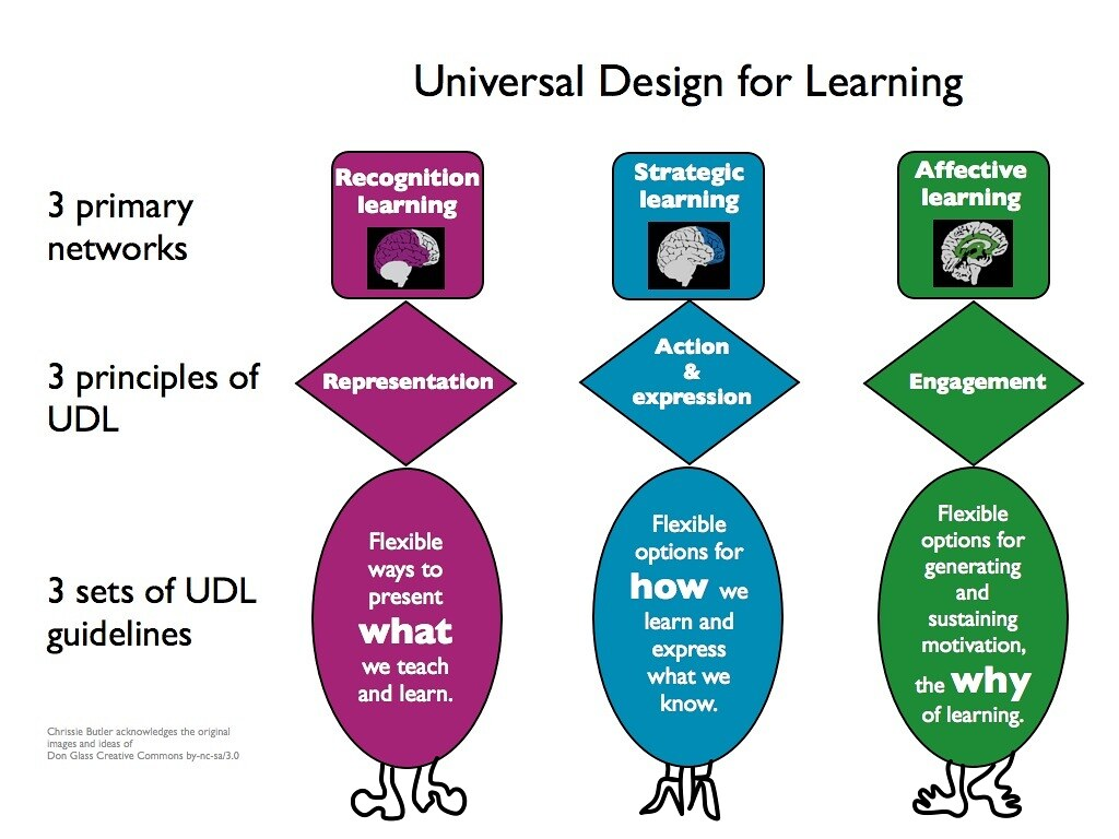 University Classroom Design Principles To Facilitate Learning ~ Udl bodies cc licence attribution only chrissie