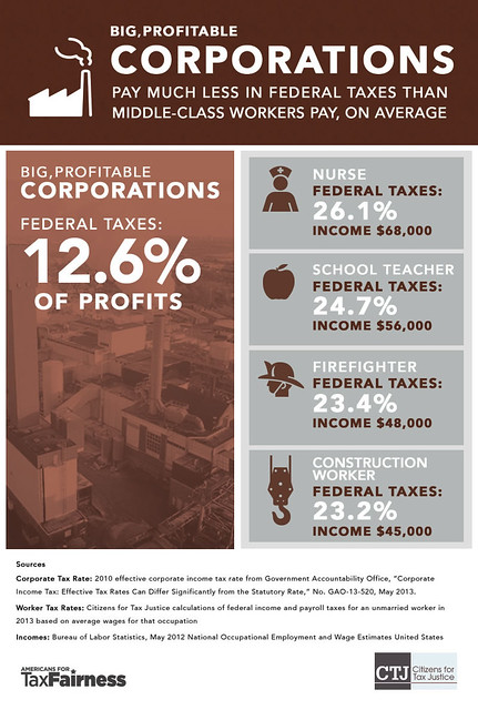 Big, Profitable Corporations Pay Much Less In Federal