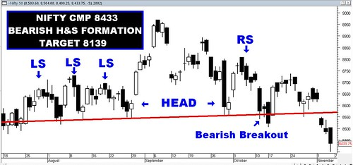 Nifty H&S