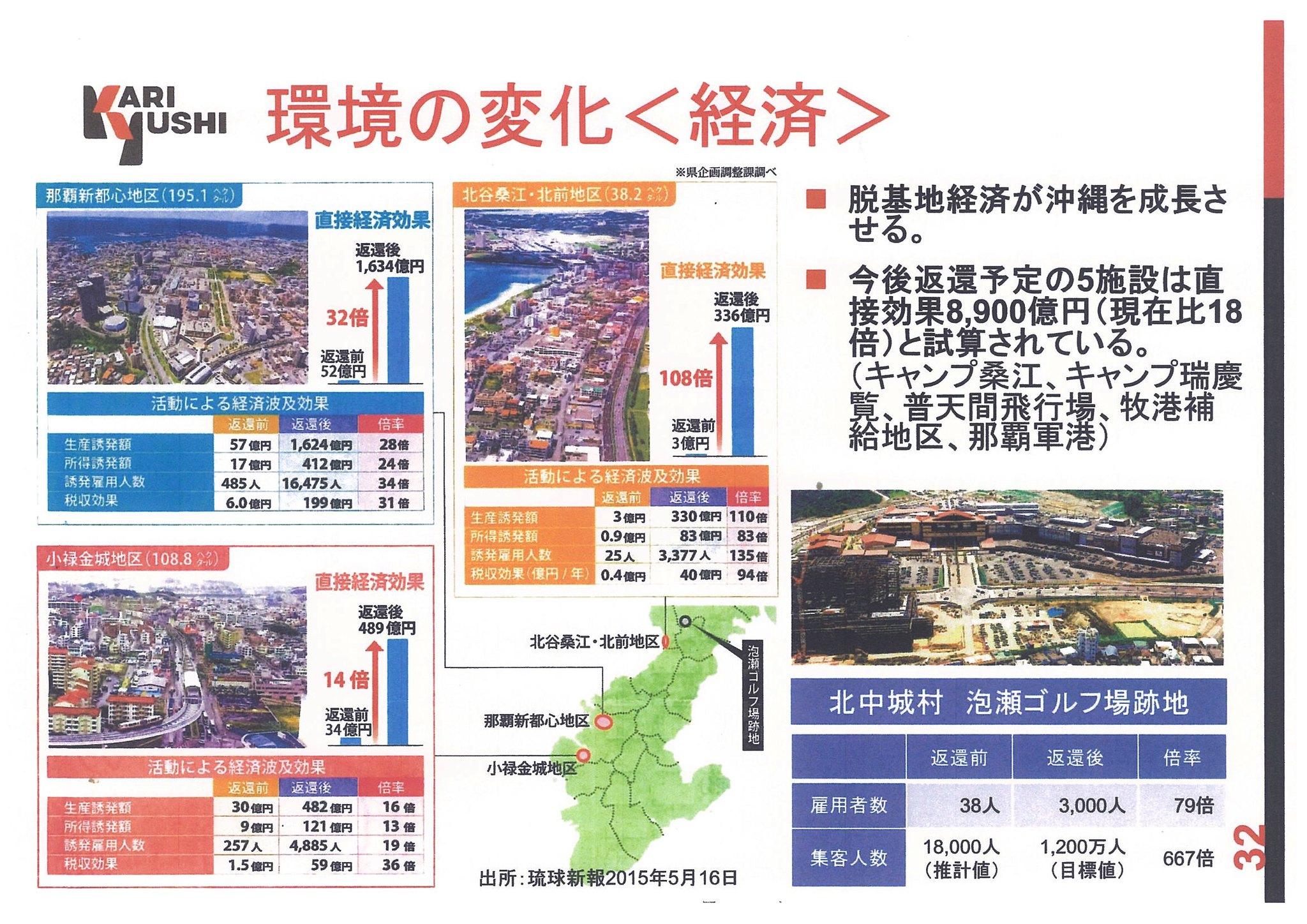 沖繩縣觀光局製作的基地歸還前後經濟與雇傭狀況對照。