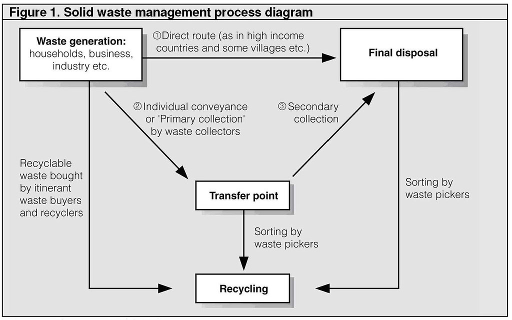 Solid Waste Management Process Diagram