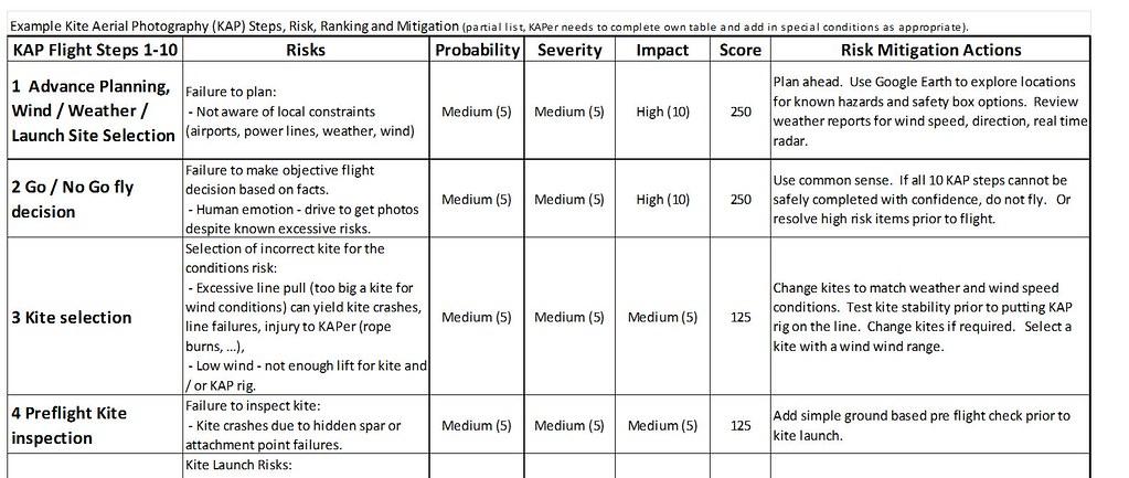 Kap Risk Assessment Table Risks Are Estimated For The 10